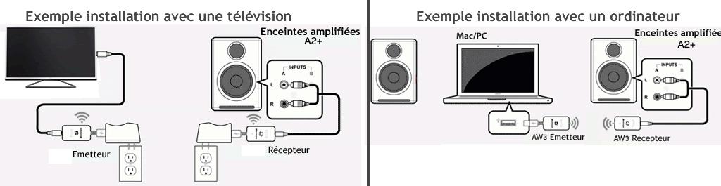 enceintes amplifi es sans fil pour votre ordinateur ou tv. Black Bedroom Furniture Sets. Home Design Ideas