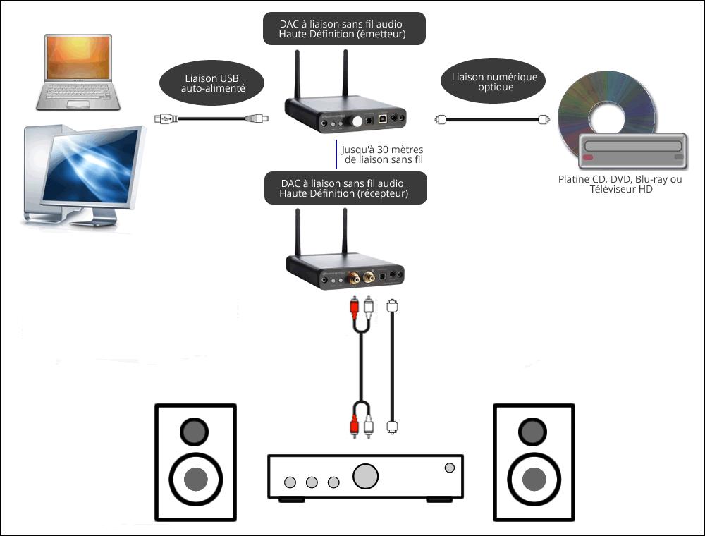 transmetteur et 2 r cepteurs audio sans fil dac usb wifi 24 96. Black Bedroom Furniture Sets. Home Design Ideas