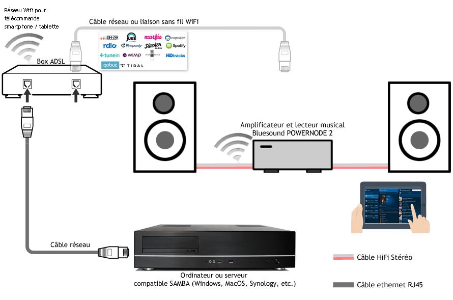 amplificateur hifi connect 24bits 192khz. Black Bedroom Furniture Sets. Home Design Ideas