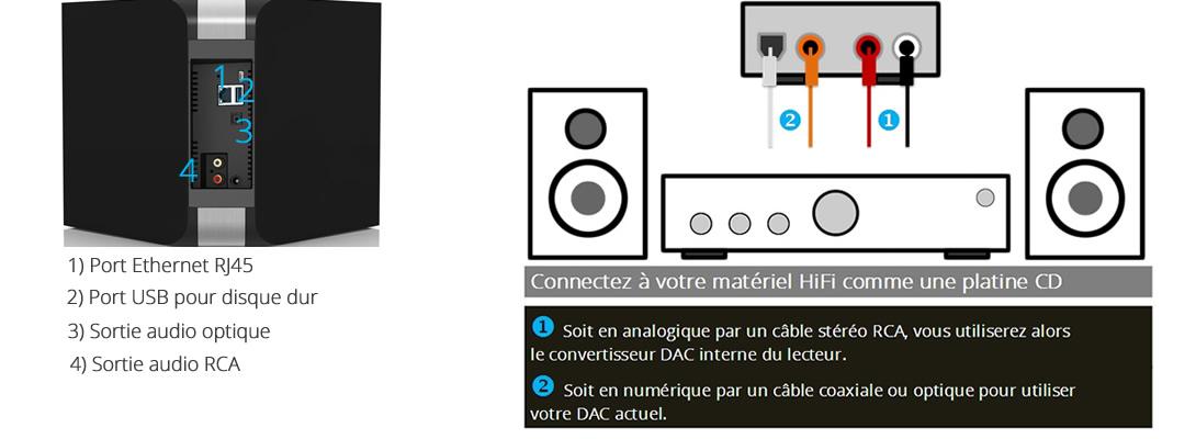 rippeur de cd disque dur 2 to et lecteur r seau musical dac 24 bits 192 khz. Black Bedroom Furniture Sets. Home Design Ideas