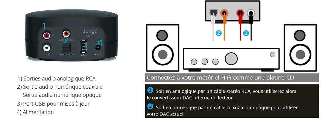 lecteur r seau wifi et bluetooth pour chaine hifi enceintes. Black Bedroom Furniture Sets. Home Design Ideas