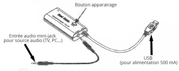 Emetteur Bluetooth pour TV ou PC