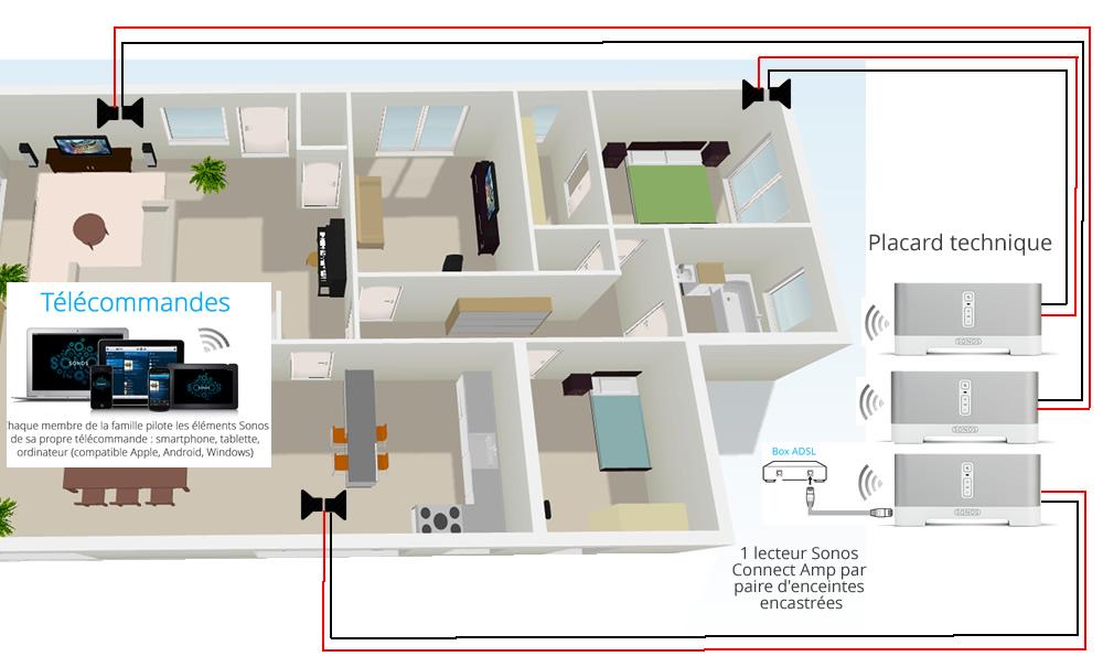 Lecteur r seau audio amplifi pour enceintes passives for Systeme audio salle de bain