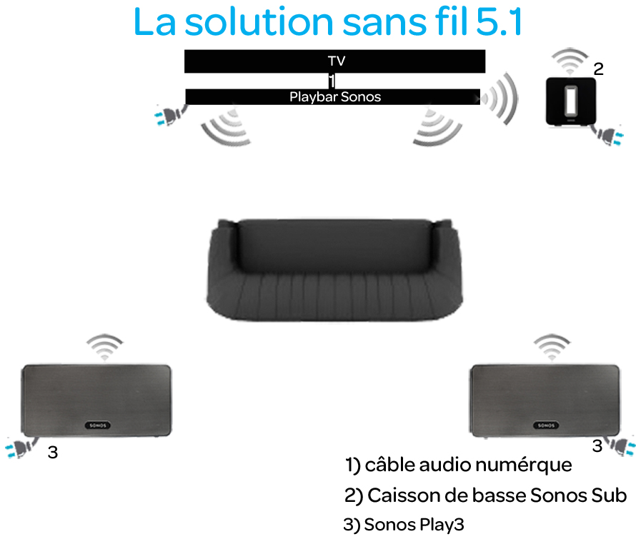 barre de son tv sans fil wifi ou ethernet 3 0. Black Bedroom Furniture Sets. Home Design Ideas