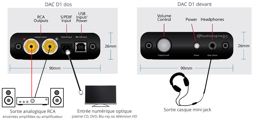 DAC audio USB 24/96 pour ordinateur, TV, platine CD..