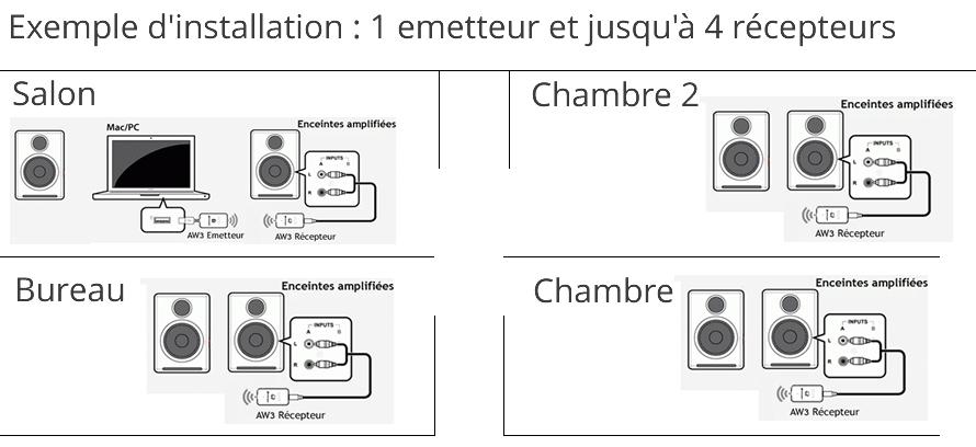 Questions r ponses transmetteur r cepteur aw3 la boutique d eric - Emetteur recepteur tv ...