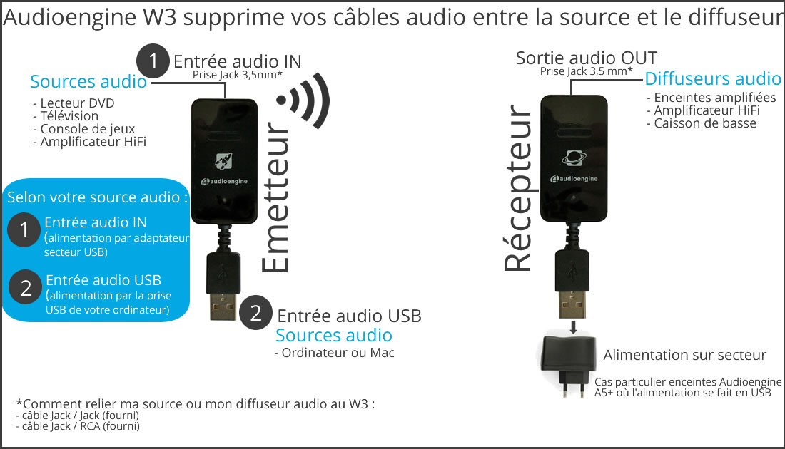 transmetteur audio sans fil wifi avec dac usb. Black Bedroom Furniture Sets. Home Design Ideas