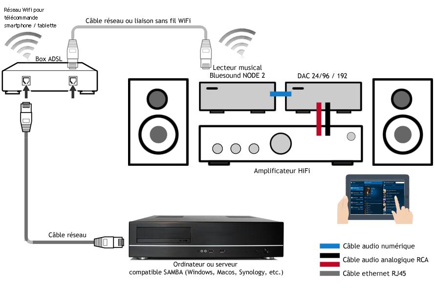 lecteur r seau audio hifi 24bits 192khz. Black Bedroom Furniture Sets. Home Design Ideas