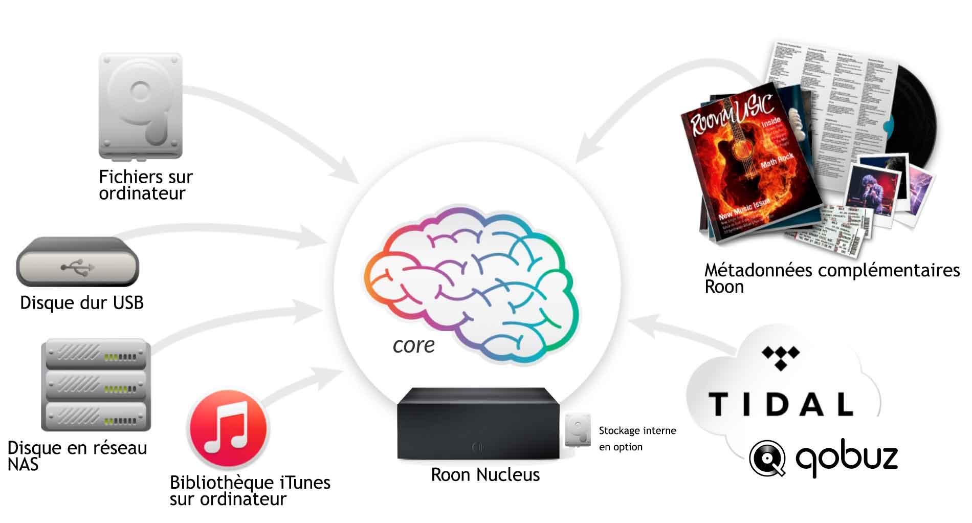 Roon Core : le coeur du système musical