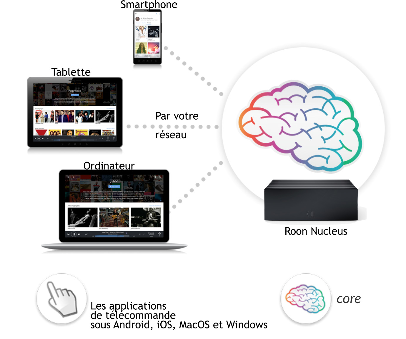 Navigation dans la collection musicale depuis un iPhone, iPad, appareil Android ou un ordinateur sous MacOs / Windows