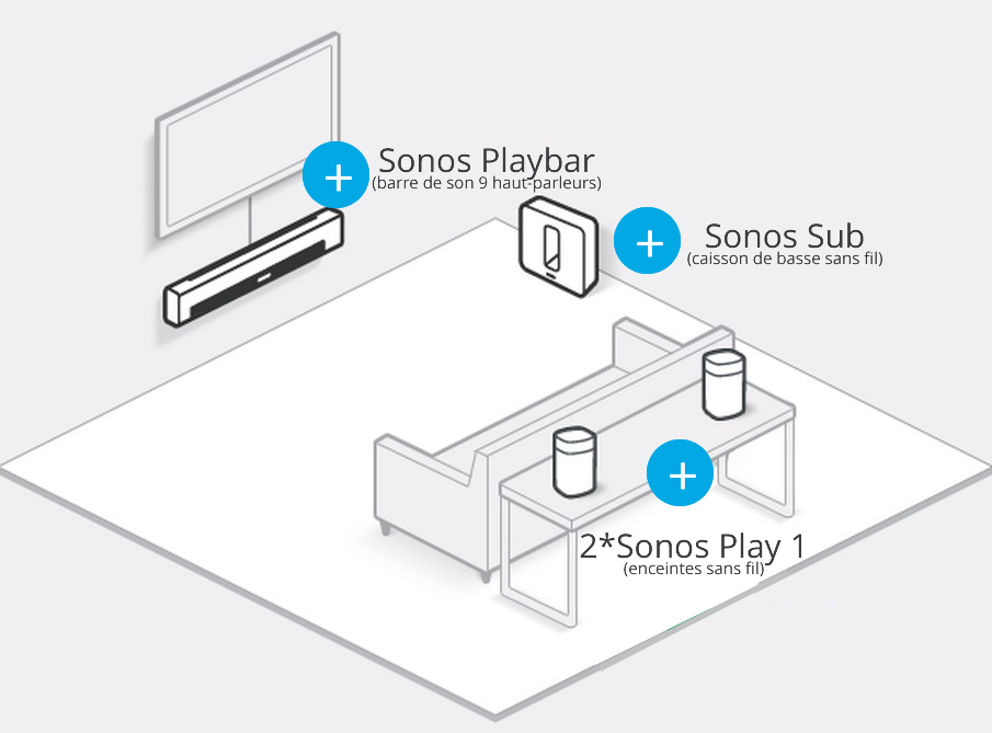 Installation home-cinema Sonos sans fil