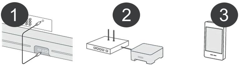 Barre de son sans fil WiFi ou filaire Sonos Playbar
