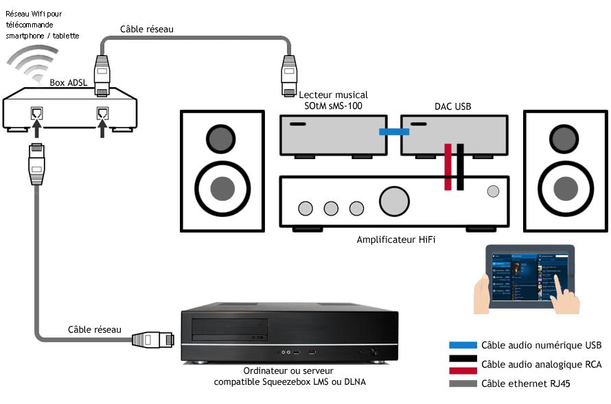Schéma de branchement du lecteur réseau musical sur votre réseau et avec votre équipement HiFi