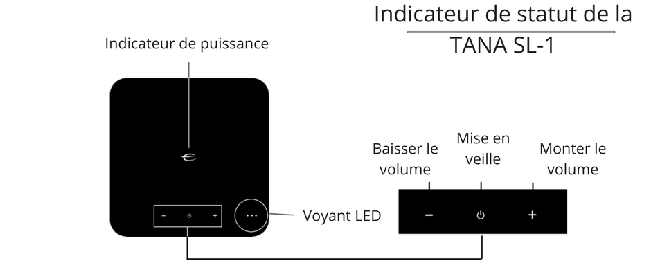 Indicateur de statut de la TANA SL-1